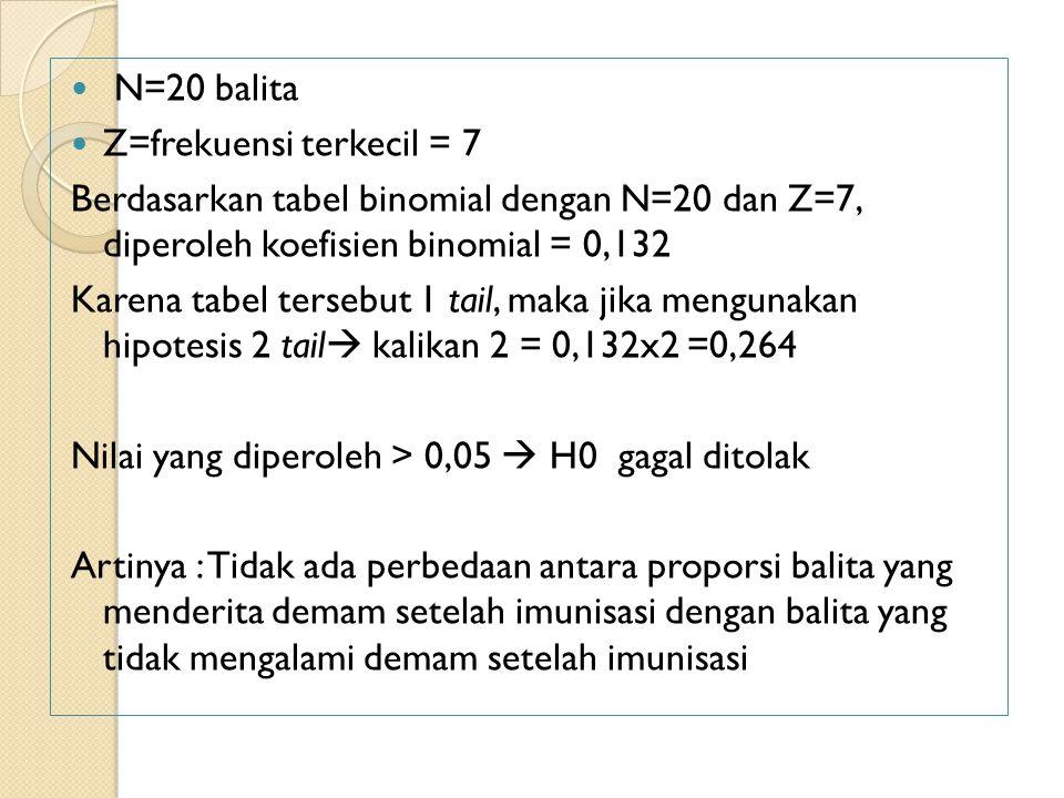 N=20 balita Z=frekuensi terkecil = 7. Berdasarkan tabel binomial dengan N=20 dan Z=7, diperoleh koefisien binomial = 0,132.