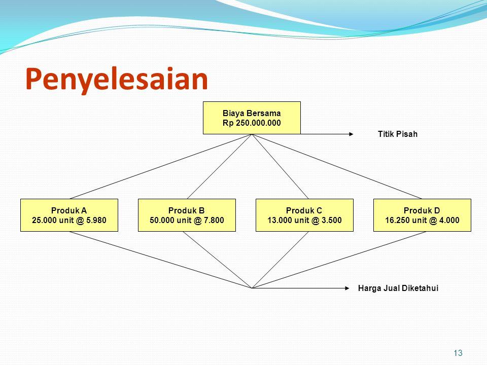 Penyelesaian Biaya Bersama Rp 250.000.000 Titik Pisah Produk A