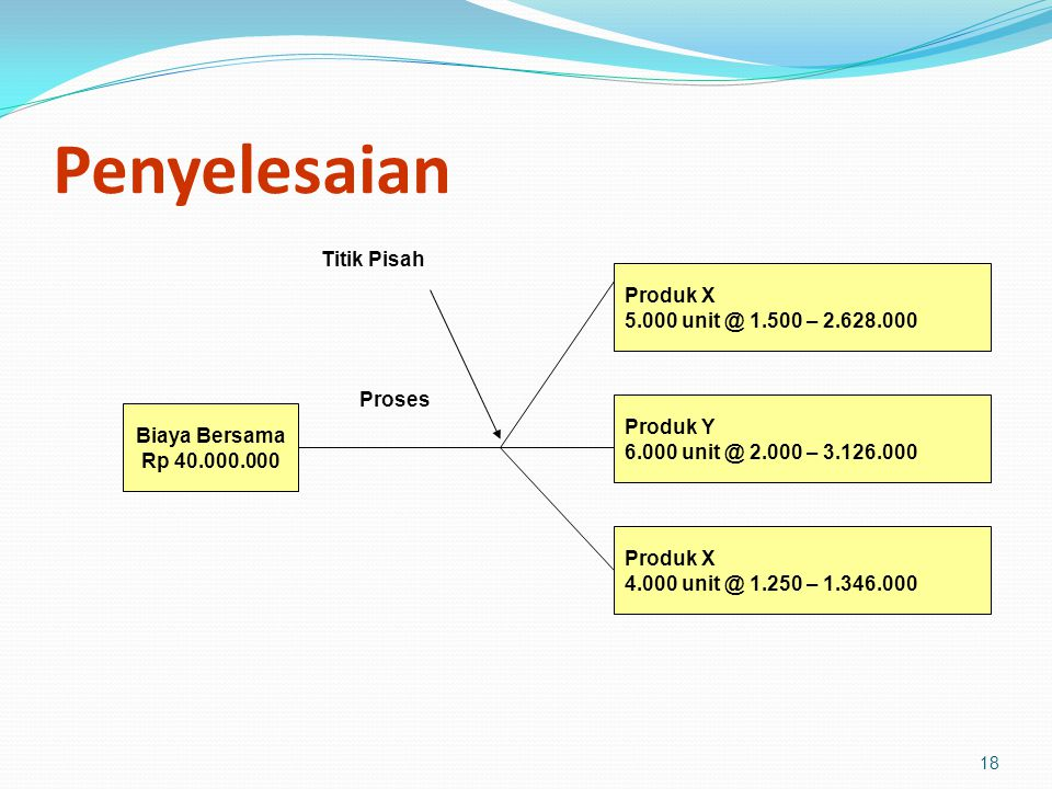 Penyelesaian Titik Pisah Produk X 5.000 unit @ 1.500 – 2.628.000