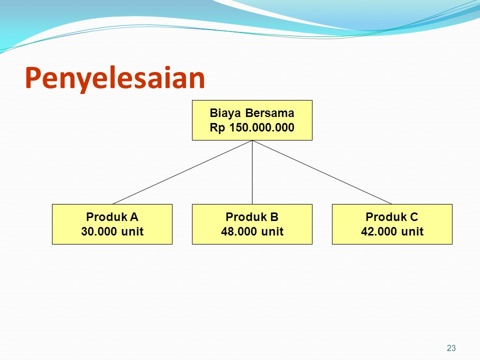 Penyelesaian Biaya Bersama Rp 150.000.000 Produk A 30.000 unit