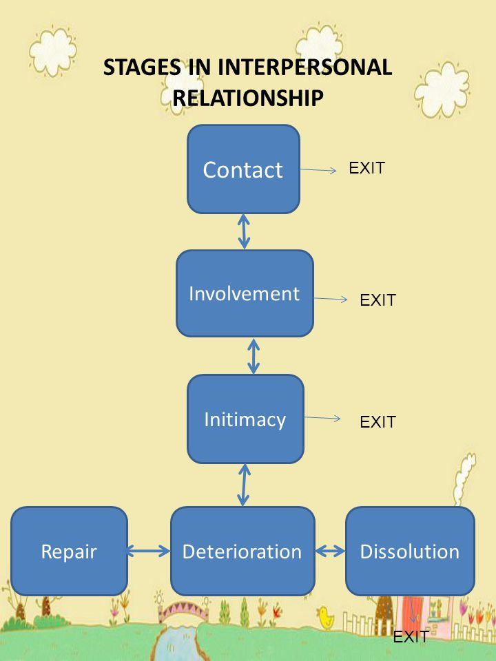 STAGES IN INTERPERSONAL RELATIONSHIP