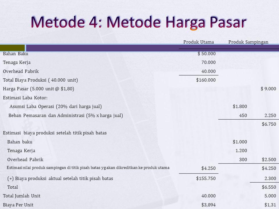 Metode 4: Metode Harga Pasar