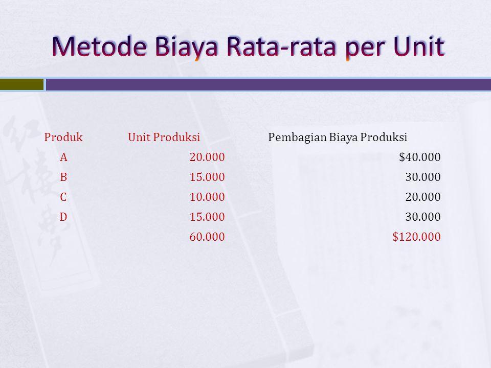 Metode Biaya Rata-rata per Unit