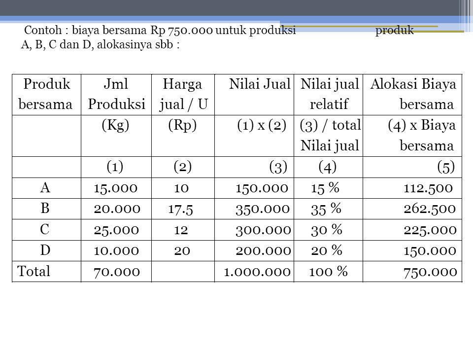 Produk bersama Jml Produksi Harga jual / U Nilai Jual Nilai jual