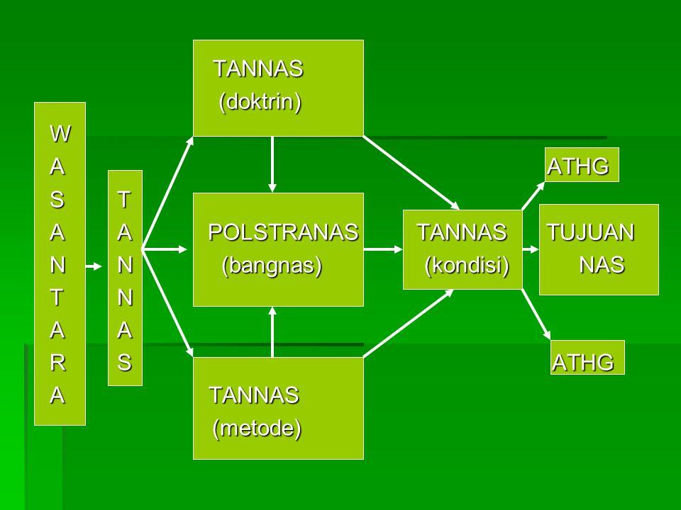 TANNAS (doktrin) W A ATHG S T A A POLSTRANAS TANNAS TUJUAN N N (bangnas) (kondisi) NAS T N A A R S ATHG A TANNAS (metode)