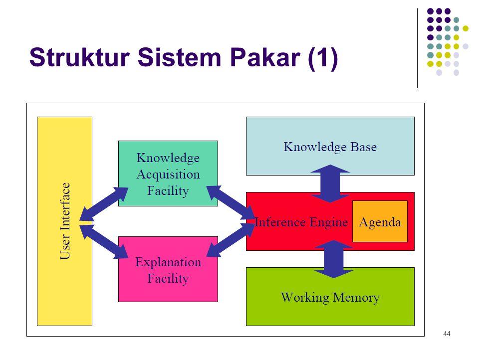 Struktur Sistem Pakar (1)
