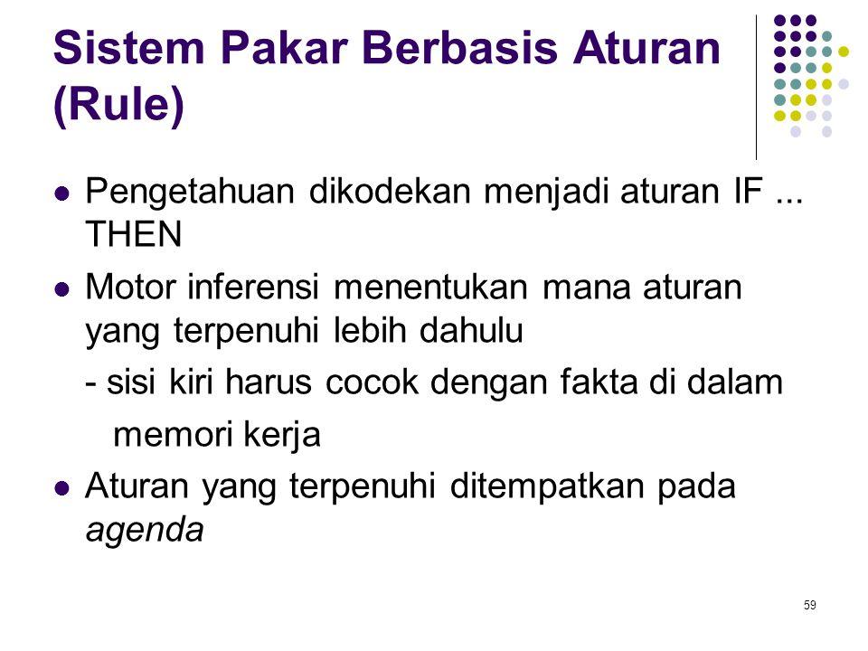 Sistem Pakar Berbasis Aturan (Rule)