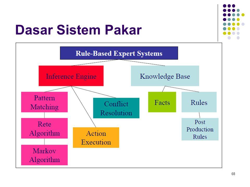Dasar Sistem Pakar