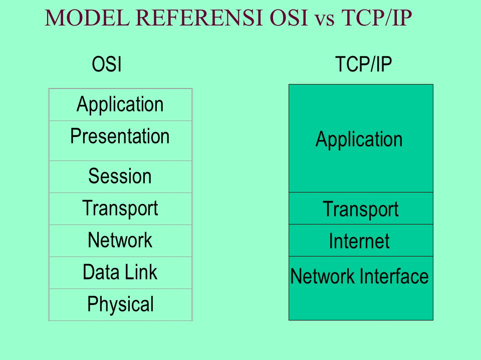 MODEL REFERENSI OSI vs TCP/IP