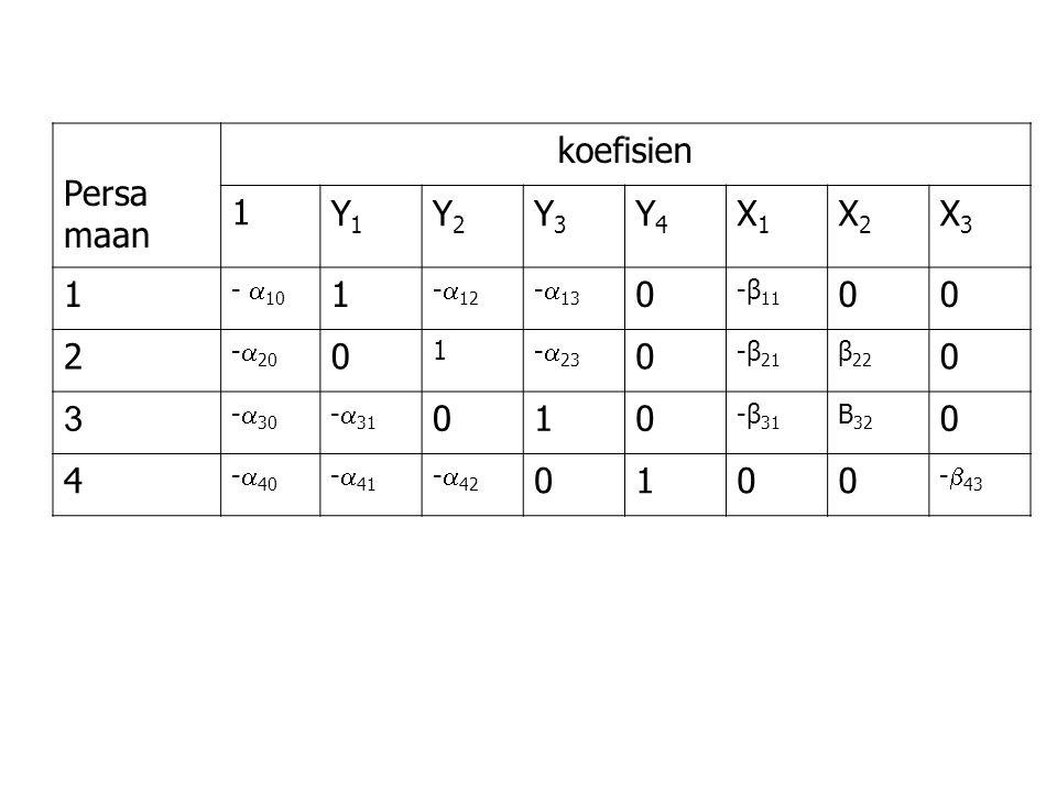 Persa maan koefisien 1 Y1 Y2 Y3 Y4 X1 X2 X3 2 3 4 - 10 -12 -13 -β11