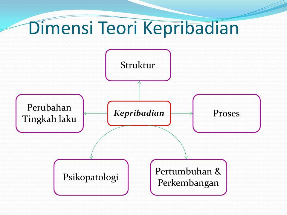 Dimensi Teori Kepribadian