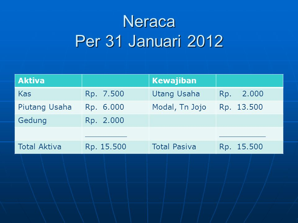 Neraca Per 31 Januari 2012 Aktiva Kewajiban Kas Rp. 7.500 Utang Usaha