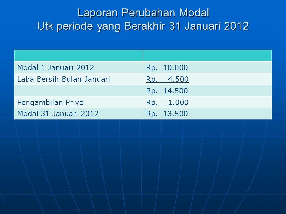 Laporan Perubahan Modal Utk periode yang Berakhir 31 Januari 2012