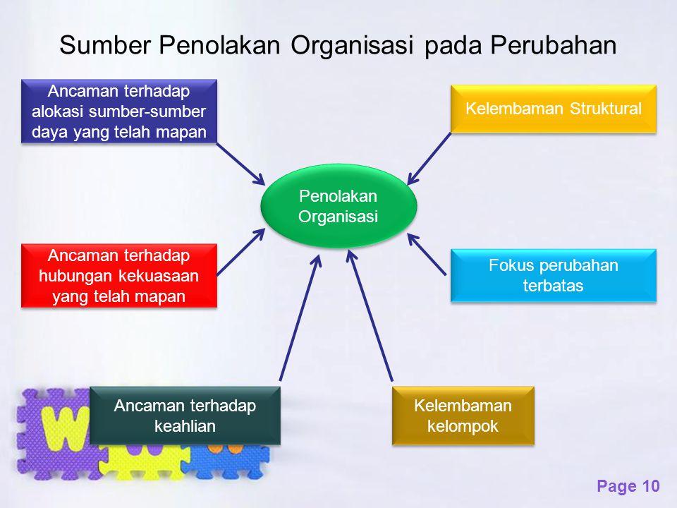 Sumber Penolakan Organisasi pada Perubahan