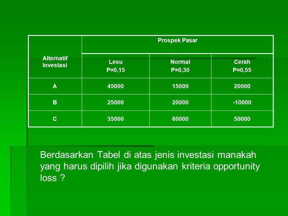Berdasarkan Tabel di atas jenis investasi manakah yang harus dipilih jika digunakan kriteria opportunity loss