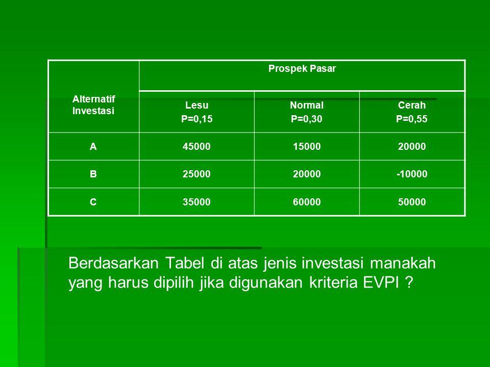 Berdasarkan Tabel di atas jenis investasi manakah yang harus dipilih jika digunakan kriteria EVPI