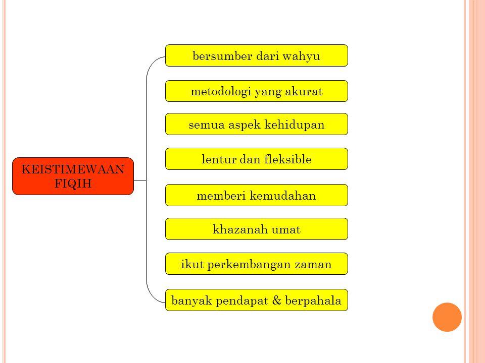 metodologi yang akurat