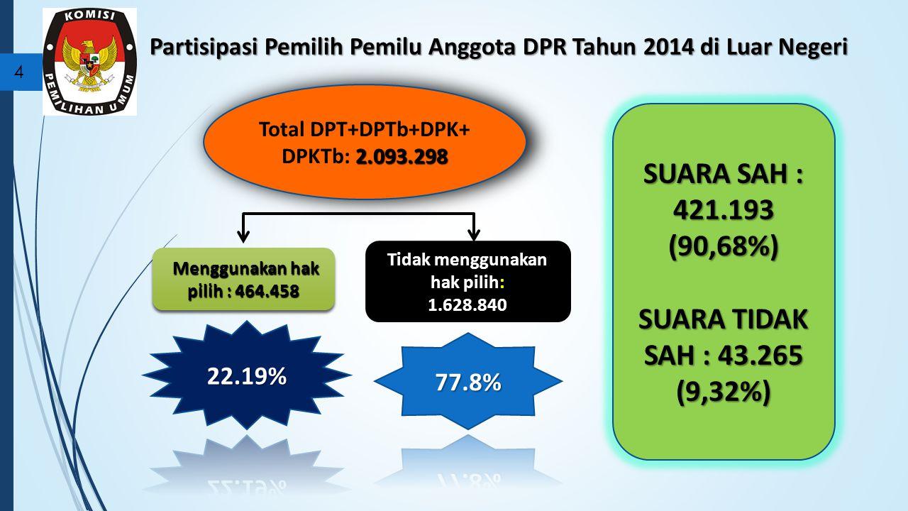 Partisipasi Pemilih Pemilu Anggota DPR Tahun 2014 di Luar Negeri