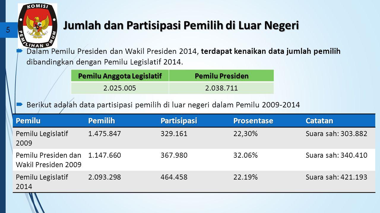 Jumlah dan Partisipasi Pemilih di Luar Negeri
