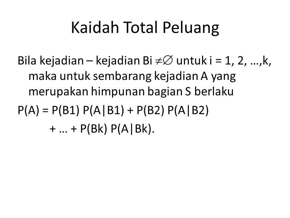 Kaidah Total Peluang