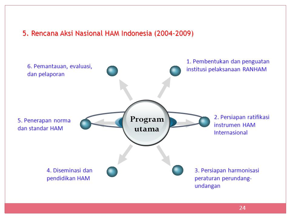 Program utama 5. Rencana Aksi Nasional HAM Indonesia (2004-2009)