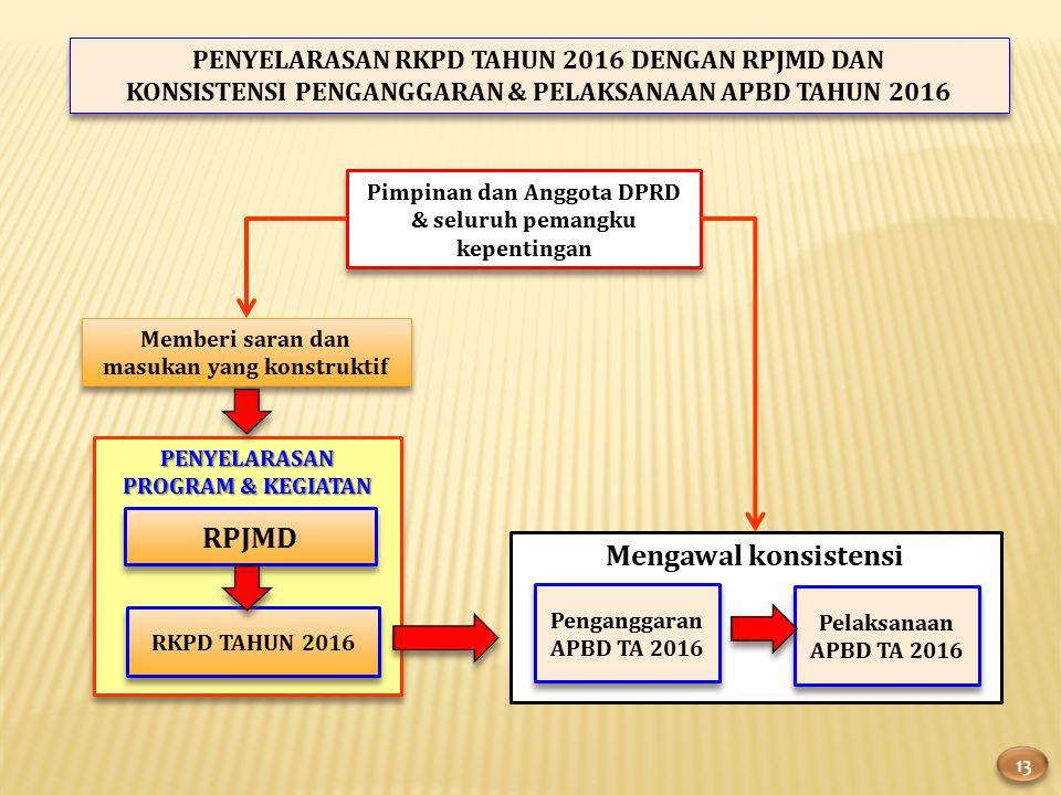 RPJMD Mengawal konsistensi