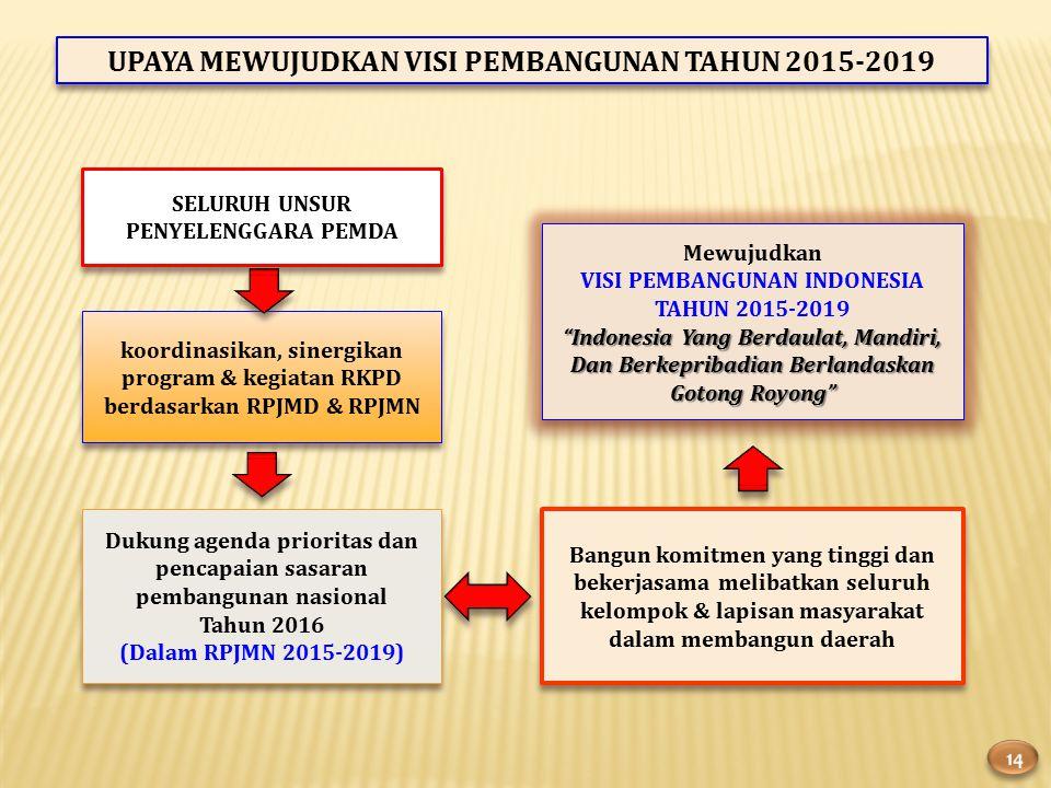 UPAYA MEWUJUDKAN VISI PEMBANGUNAN TAHUN 2015-2019