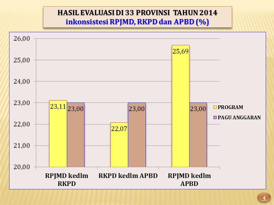 HASIL EVALUASI DI 33 PROVINSI TAHUN 2014