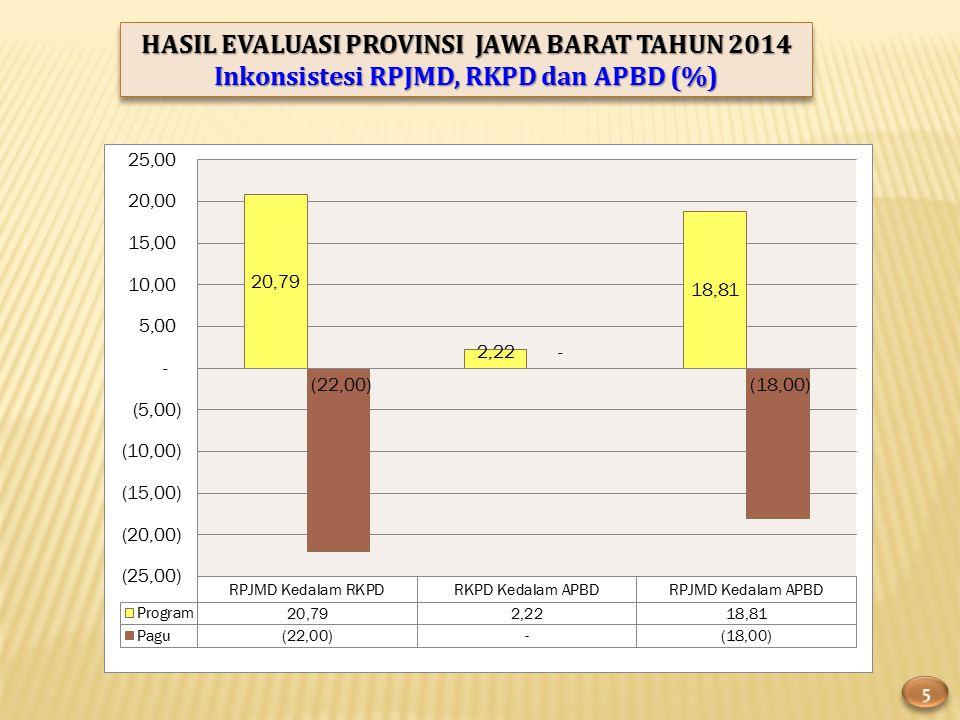HASIL EVALUASI PROVINSI JAWA BARAT TAHUN 2014