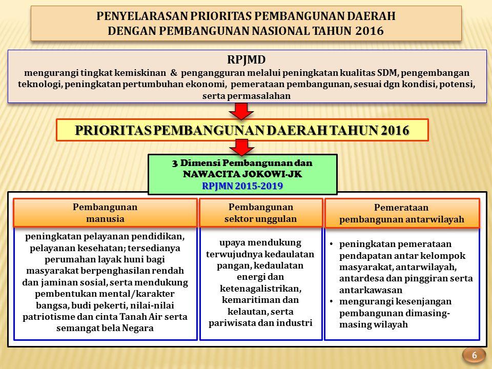 PRIORITAS PEMBANGUNAN DAERAH TAHUN 2016