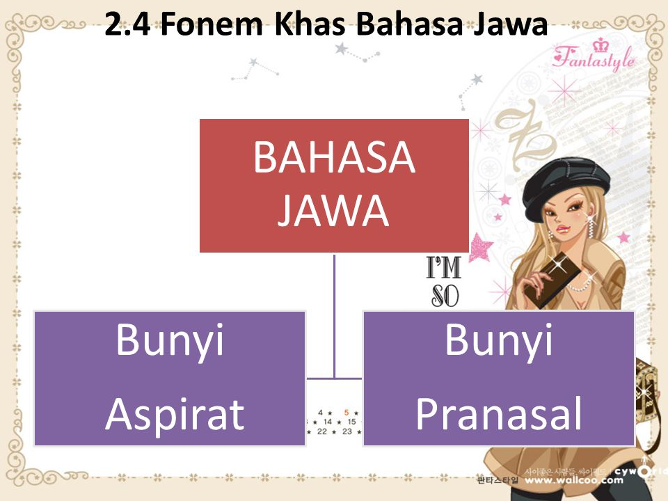 2.4 Fonem Khas Bahasa Jawa BAHASA JAWA Aspirat Bunyi Pranasal