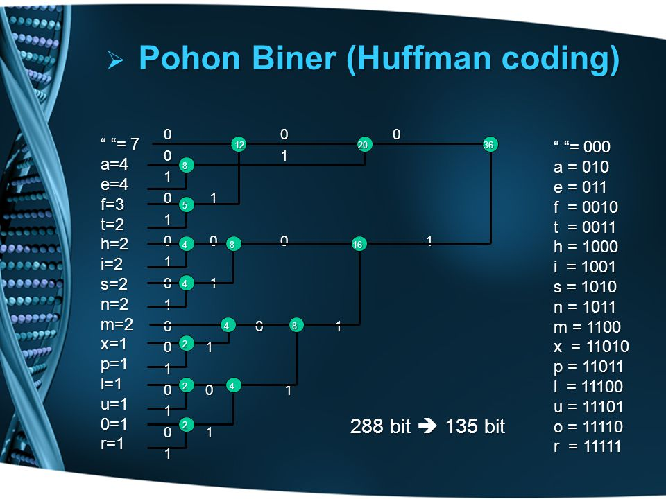 Pohon Biner (Huffman coding)