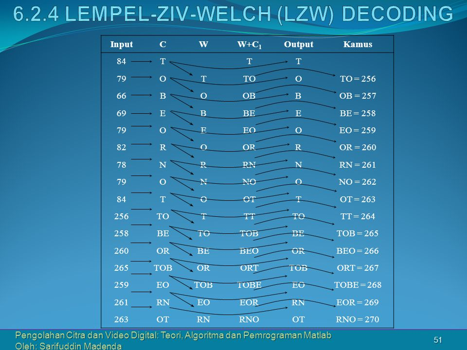 6.2.4 Lempel-Ziv-Welch (LZW) DECODING