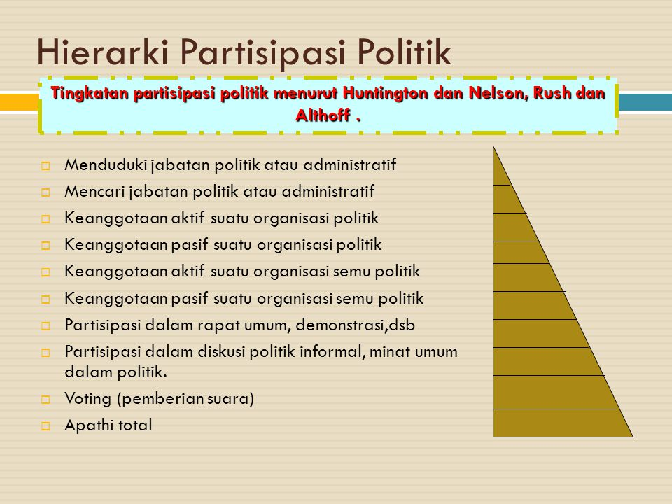 Hierarki Partisipasi Politik