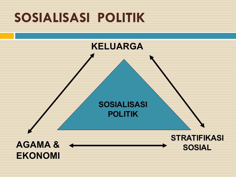 SOSIALISASI POLITIK KELUARGA AGAMA & EKONOMI SOSIALISASI POLITIK