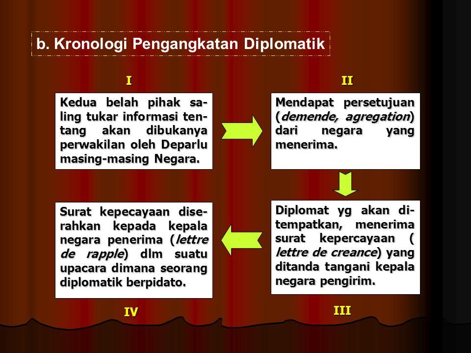 Kronologi Pengangkatan Diplomatik