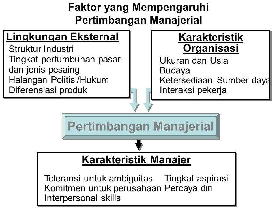 Pertimbangan Manajerial