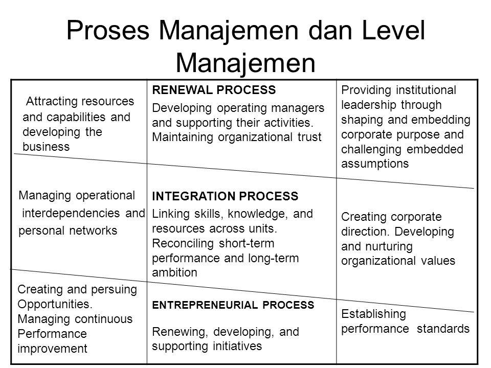 Proses Manajemen dan Level Manajemen