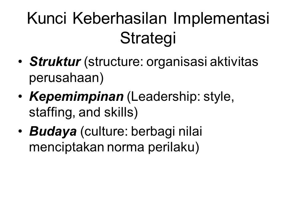 Kunci Keberhasilan Implementasi Strategi