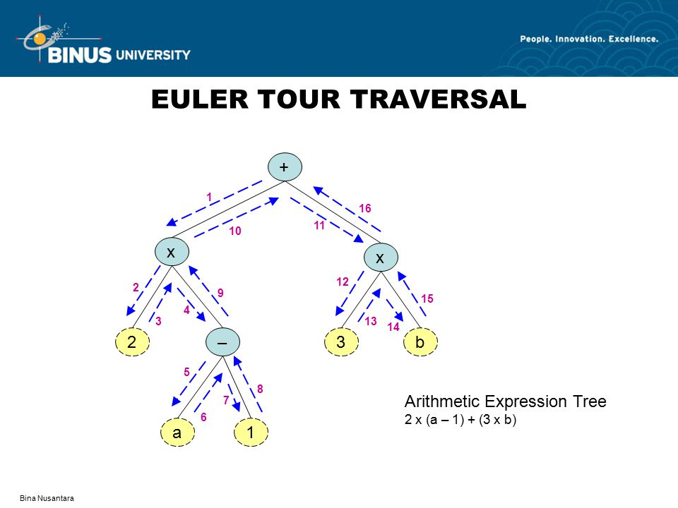 EULER TOUR TRAVERSAL + a 1 – 2 3 b x Arithmetic Expression Tree