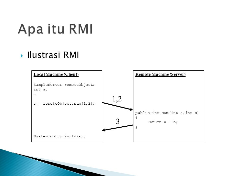 Apa itu RMI Ilustrasi RMI 1,2 3 Local Machine (Client)