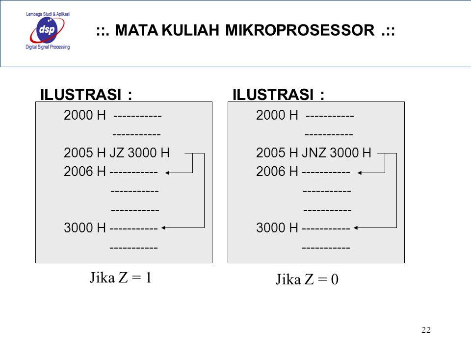 ILUSTRASI : ILUSTRASI : Jika Z = 1 Jika Z = 0 2000 H -----------