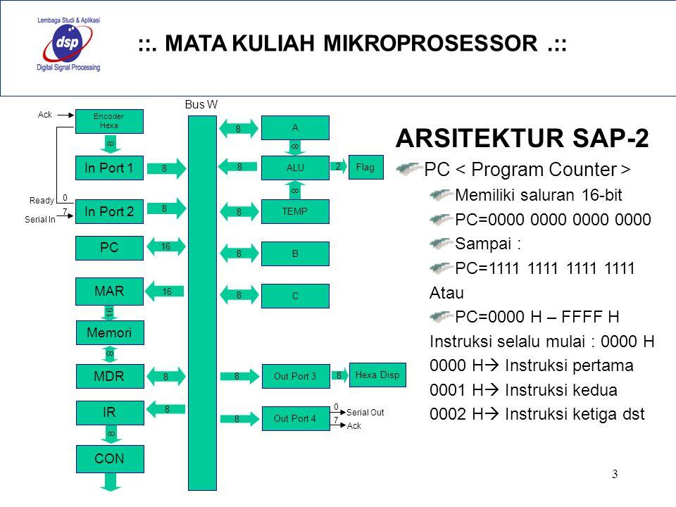 ARSITEKTUR SAP-2 PC < Program Counter > Memiliki saluran 16-bit