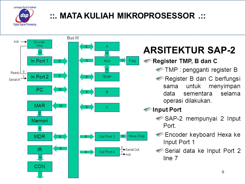 ARSITEKTUR SAP-2 Register TMP, B dan C TMP : pengganti register B