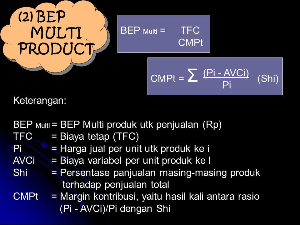 (2) BEP MULTI PRODUCT BEP Multi = TFC CMPt CMPt = Σ (Shi) (Pi - AVCi)