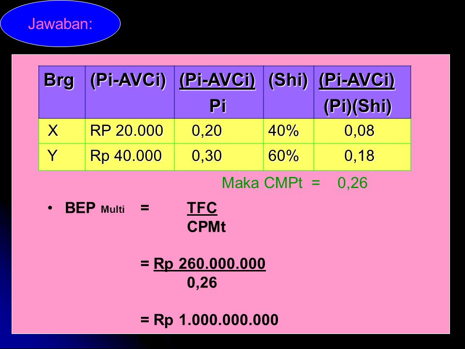 Brg (Pi-AVCi) Pi (Shi) (Pi)(Shi) Jawaban: X RP 20.000 0,20 40% 0,08 Y