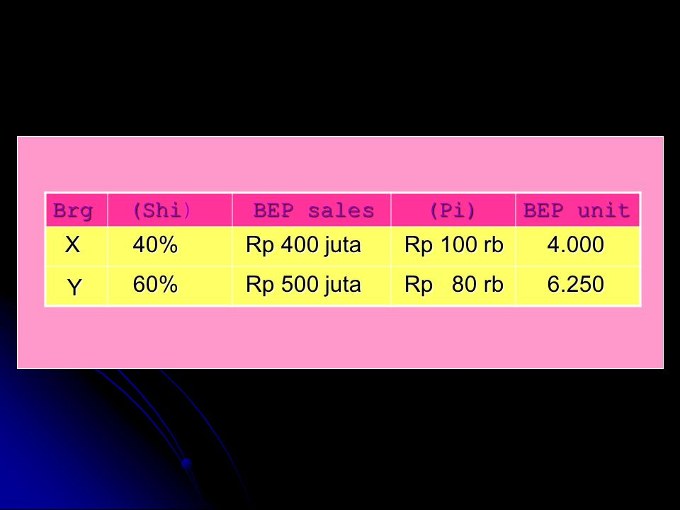 Y Brg (Shi) BEP sales (Pi) BEP unit X 40% Rp 400 juta Rp 100 rb 4.000