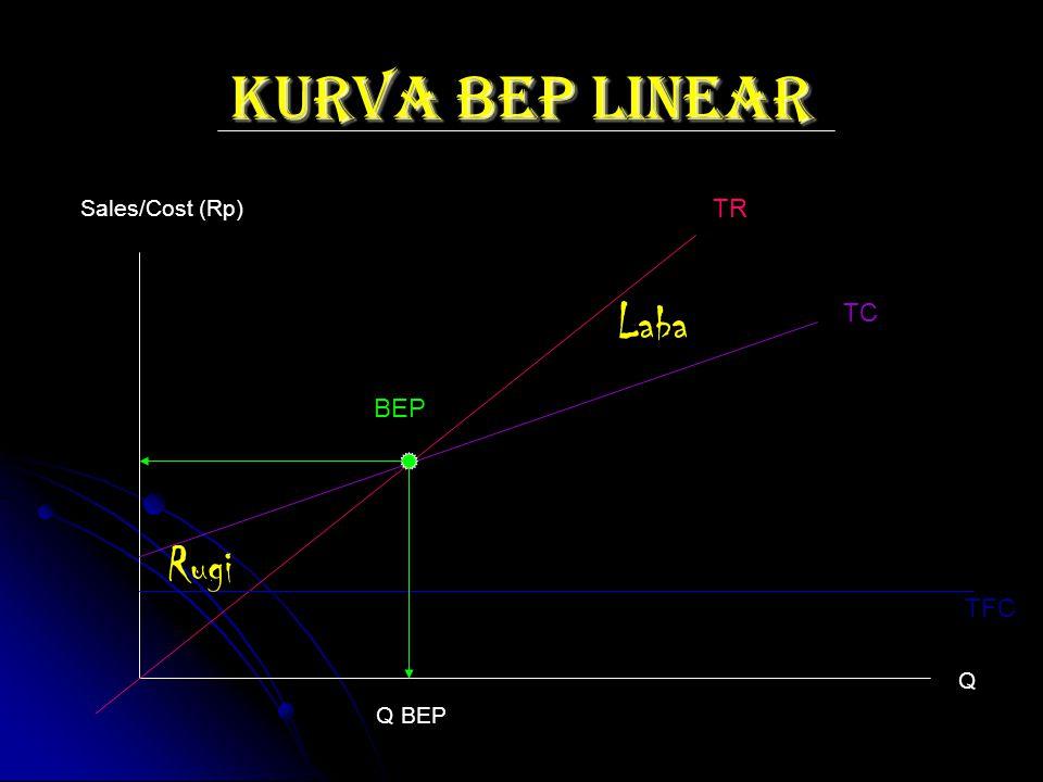KURVA BEP LINEAR Sales/Cost (Rp) TR Laba TC BEP Rugi TFC Q Q BEP