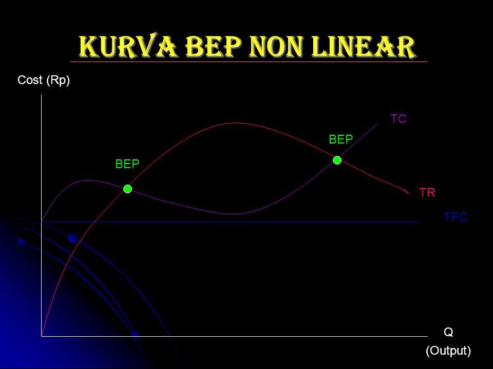 KURVA BEP NON LINEAR Cost (Rp) TC BEP BEP TR TFC Q (Output)