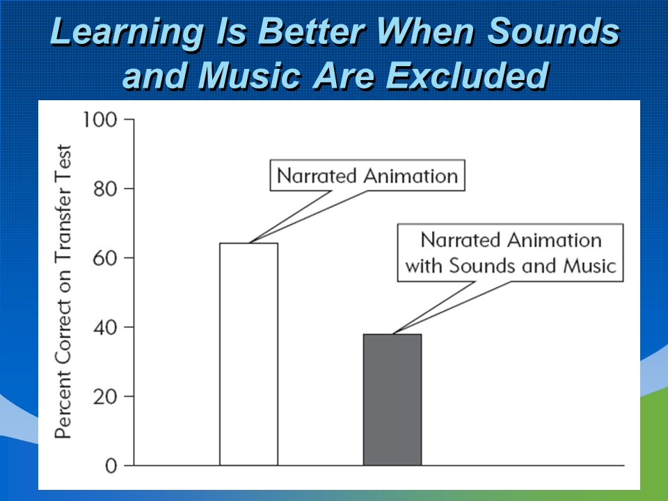 Learning Is Better When Sounds and Music Are Excluded
